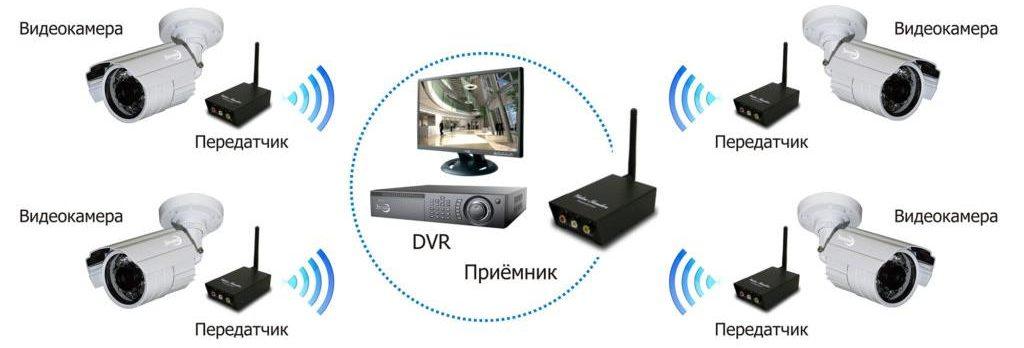 Комплекты-камер-беспроводного-видеонаблюдения